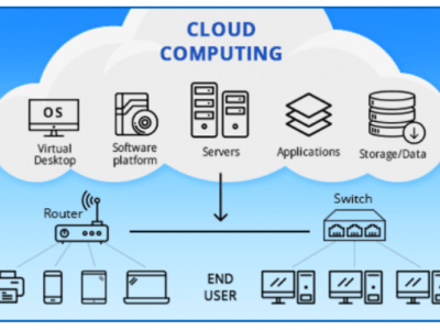 Cloud Computing Skills